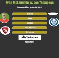 Ryan McLaughlin vs Joe Thompson h2h player stats