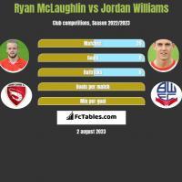 Ryan McLaughlin vs Jordan Williams h2h player stats