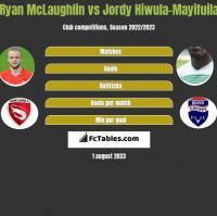Ryan McLaughlin vs Jordy Hiwula-Mayifuila h2h player stats