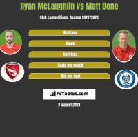 Ryan McLaughlin vs Matt Done h2h player stats