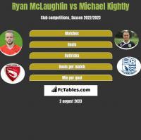 Ryan McLaughlin vs Michael Kightly h2h player stats