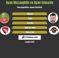 Ryan McLaughlin vs Ryan Edwards h2h player stats