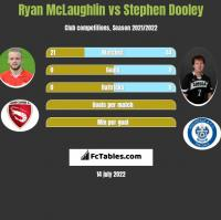 Ryan McLaughlin vs Stephen Dooley h2h player stats