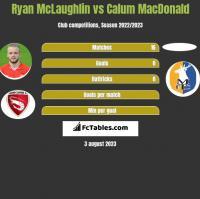Ryan McLaughlin vs Calum MacDonald h2h player stats