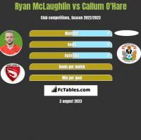 Ryan McLaughlin vs Callum O'Hare h2h player stats