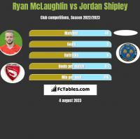 Ryan McLaughlin vs Jordan Shipley h2h player stats