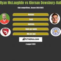 Ryan McLaughlin vs Kiernan Dewsbury-Hall h2h player stats