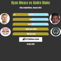 Ryan Meara vs Andre Blake h2h player stats