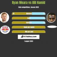 Ryan Meara vs Bill Hamid h2h player stats