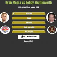 Ryan Meara vs Bobby Shuttleworth h2h player stats