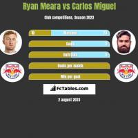 Ryan Meara vs Carlos Miguel h2h player stats