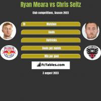 Ryan Meara vs Chris Seitz h2h player stats