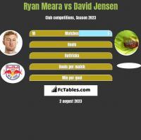Ryan Meara vs David Jensen h2h player stats