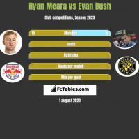 Ryan Meara vs Evan Bush h2h player stats