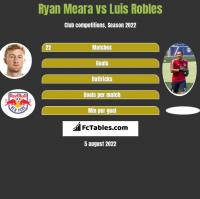 Ryan Meara vs Luis Robles h2h player stats