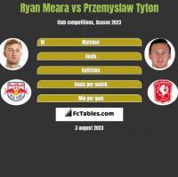 Ryan Meara vs Przemysław Tytoń h2h player stats