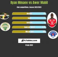 Ryan Mmaee vs Awer Mabil h2h player stats