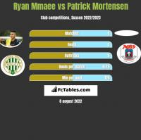 Ryan Mmaee vs Patrick Mortensen h2h player stats