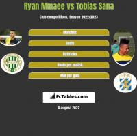 Ryan Mmaee vs Tobias Sana h2h player stats