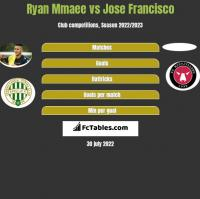 Ryan Mmaee vs Jose Francisco h2h player stats