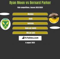 Ryan Moon vs Bernard Parker h2h player stats