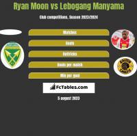 Ryan Moon vs Lebogang Manyama h2h player stats