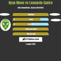Ryan Moon vs Leonardo Castro h2h player stats