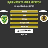 Ryan Moon vs Samir Nurkovic h2h player stats