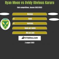 Ryan Moon vs Ovidy Obvious Karuru h2h player stats