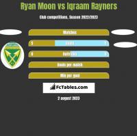 Ryan Moon vs Iqraam Rayners h2h player stats