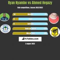 Ryan Nyambe vs Ahmed Hegazy h2h player stats