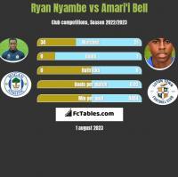 Ryan Nyambe vs Amari'i Bell h2h player stats