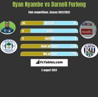 Ryan Nyambe vs Darnell Furlong h2h player stats