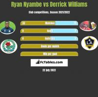 Ryan Nyambe vs Derrick Williams h2h player stats