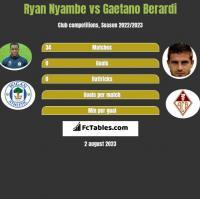 Ryan Nyambe vs Gaetano Berardi h2h player stats