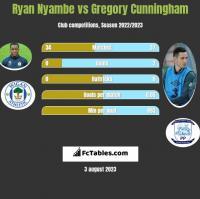 Ryan Nyambe vs Gregory Cunningham h2h player stats