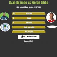 Ryan Nyambe vs Kieran Gibbs h2h player stats