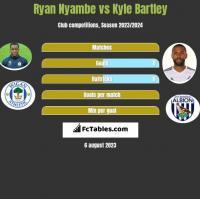 Ryan Nyambe vs Kyle Bartley h2h player stats