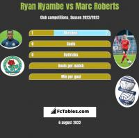 Ryan Nyambe vs Marc Roberts h2h player stats