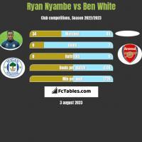 Ryan Nyambe vs Ben White h2h player stats