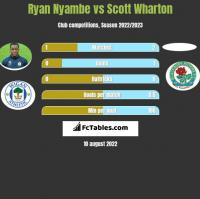 Ryan Nyambe vs Scott Wharton h2h player stats