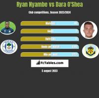 Ryan Nyambe vs Dara O'Shea h2h player stats