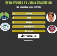 Ryan Nyambe vs Jamie Shackleton h2h player stats