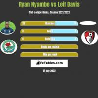 Ryan Nyambe vs Leif Davis h2h player stats