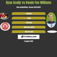 Ryan Scully vs Owain Fon Williams h2h player stats