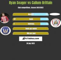 Ryan Seager vs Callum Brittain h2h player stats