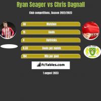 Ryan Seager vs Chris Dagnall h2h player stats