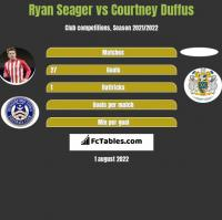 Ryan Seager vs Courtney Duffus h2h player stats