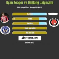 Ryan Seager vs Diallang Jaiyesimi h2h player stats
