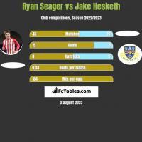 Ryan Seager vs Jake Hesketh h2h player stats